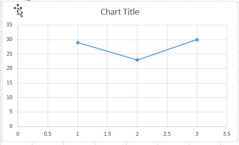 scatter chart swap x and y1