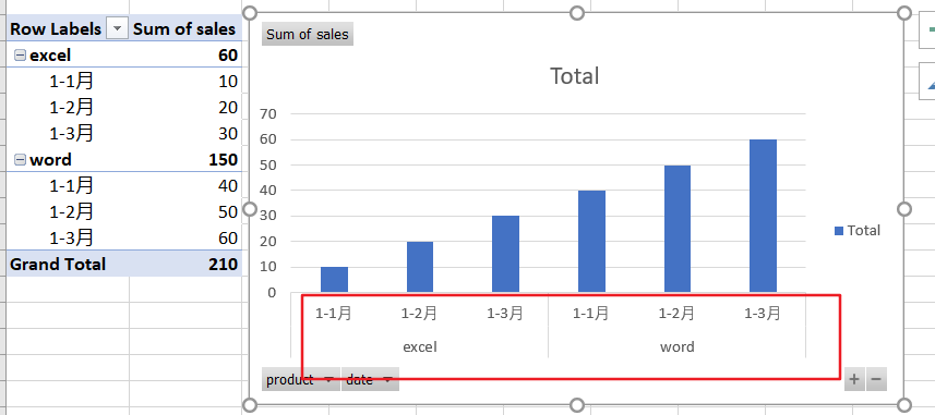 create chart with two level axis14