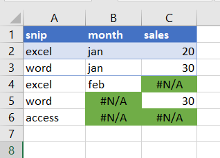 format cells contain na5