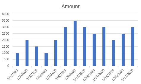 How to Remove Weekends in Chart Date Axis 7