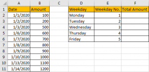 Sum Data by Weekday 1