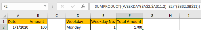 Sum Data by Weekday 11