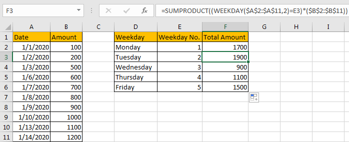 Sum Data by Weekday 17