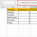 Sum Data by Weekday 20