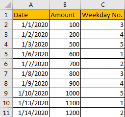 Sum Data by Weekday 4
