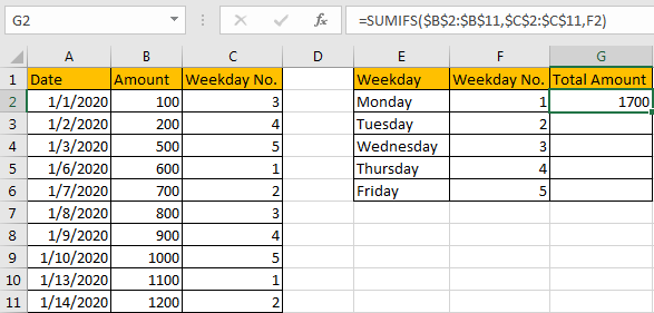 Sum Data by Weekday 5