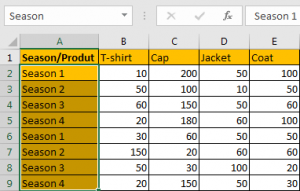 How to Sum by SUMPRDUCT with Specific Criteria in Excel 2
