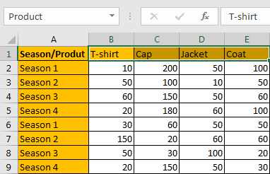 How to Sum by SUMPRDUCT with Specific Criteria in Excel 3