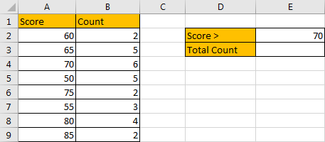 How to Sum if Greater Than A Number in Excel 1