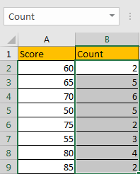 How to Sum if Greater Than A Number in Excel 3